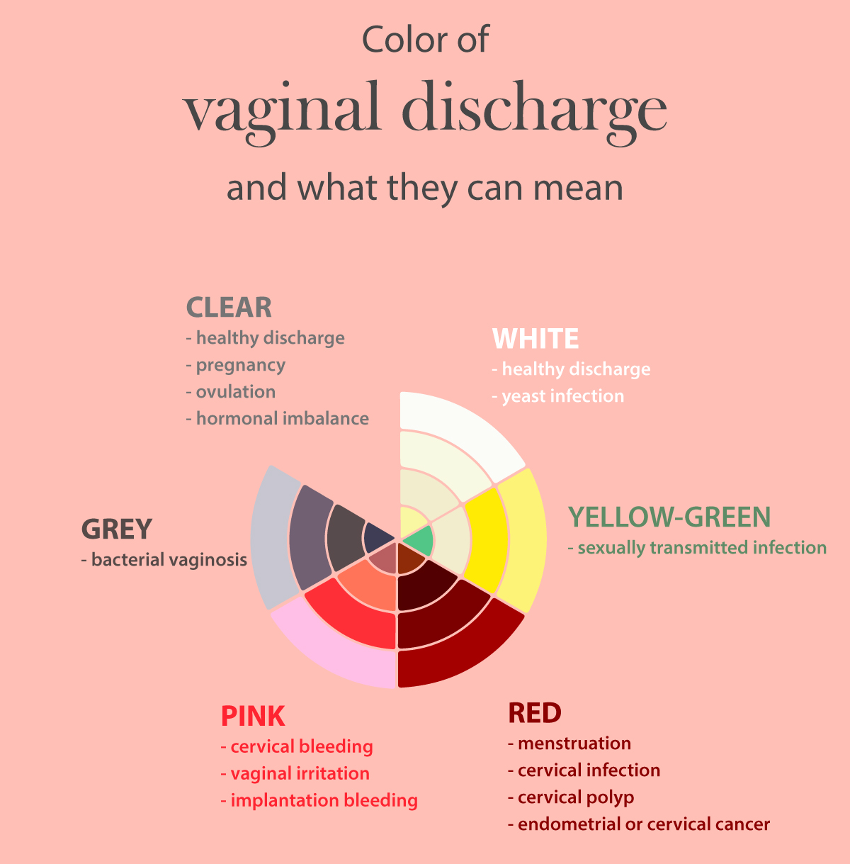 Pristyn Care Explains Meaning of the Different Colours of Vaginal Discharges